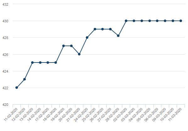 Цена на арматуру в феврале-марте 2020 года